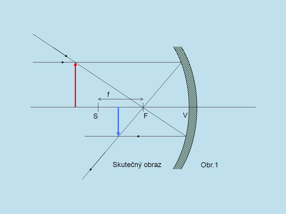 Zobrazením ve vypuklém kulovém zrcadle vzniká obraz: 1. převrácený 2. skutečný 3. zmenšený