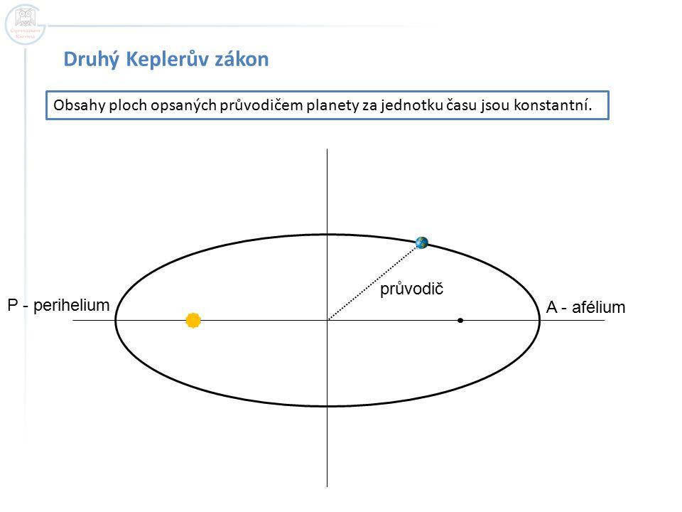 Druhý Keplerův zákon Obsahy ploch opsaných průvodičem planety za jednotku času jsou konstantní. P - perihelium A - afélium průvodič