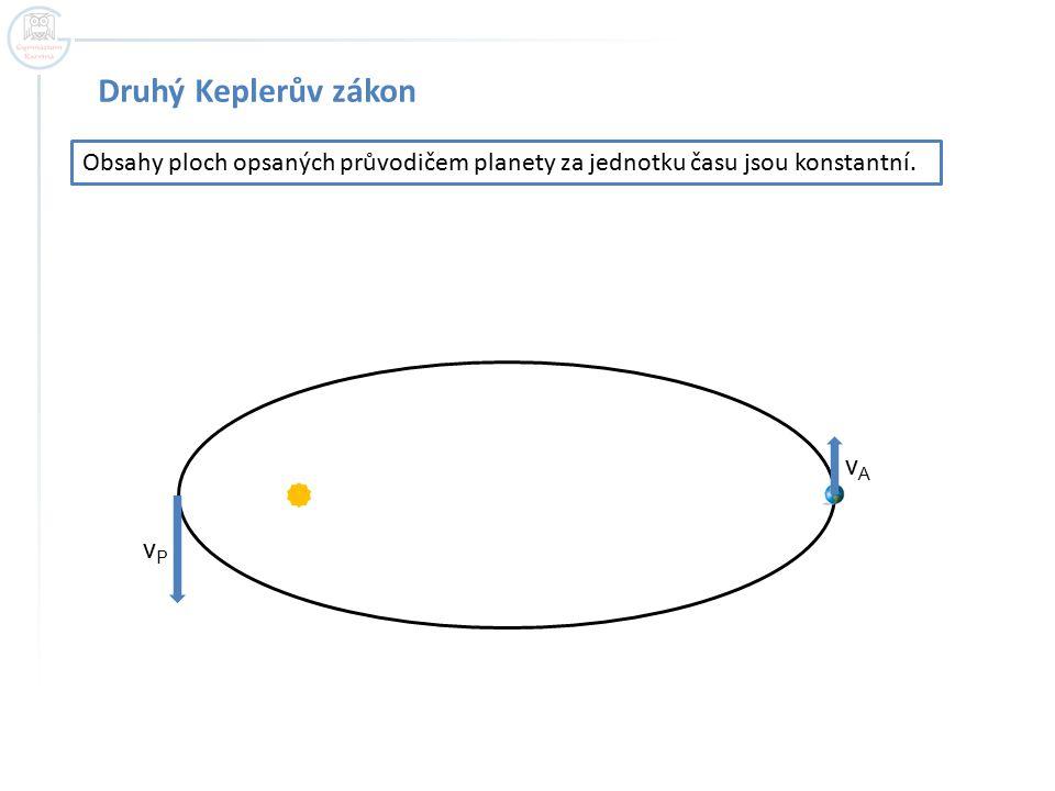 Druhý Keplerův zákon Obsahy ploch opsaných průvodičem planety za jednotku času jsou konstantní. vPvP vAvA