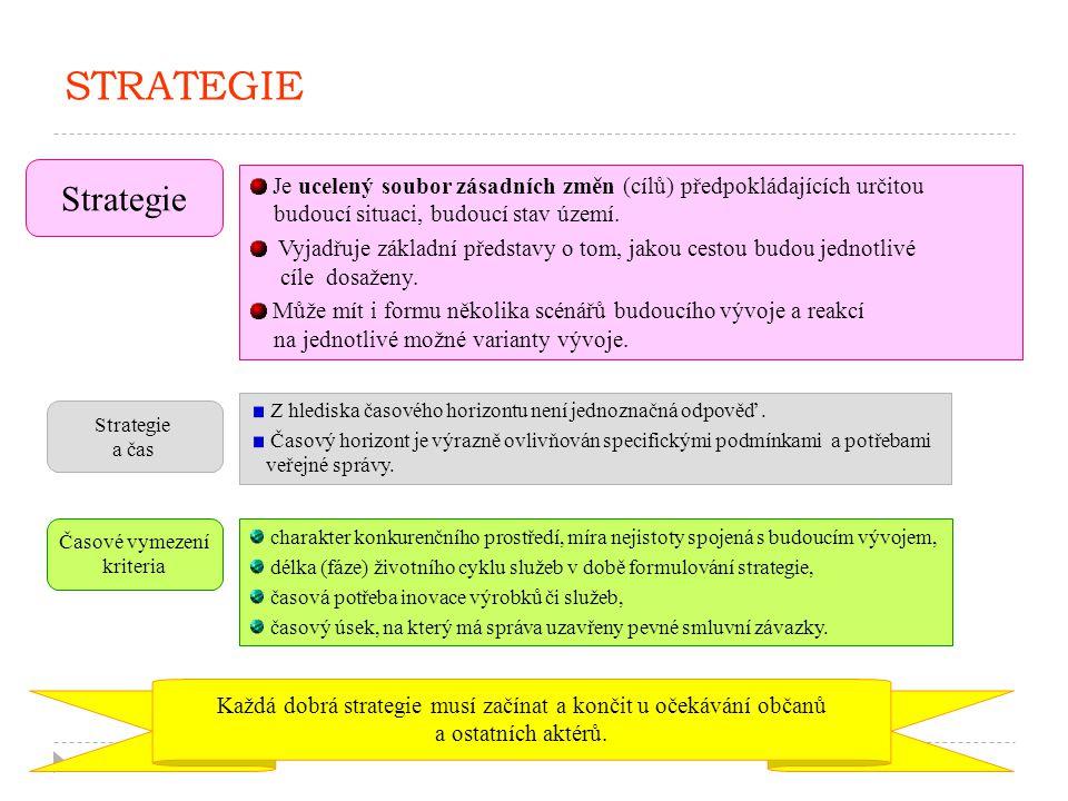 5 STRATEGIE Je ucelený soubor zásadních změn (cílů) předpokládajících určitou budoucí situaci, budoucí stav území. Vyjadřuje základní představy o tom,