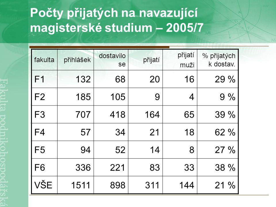 Počty přijatých na navazující magisterské studium – 2005/7 fakultapřihlášek dostavilo se přijatí muži % přijatých k dostav.