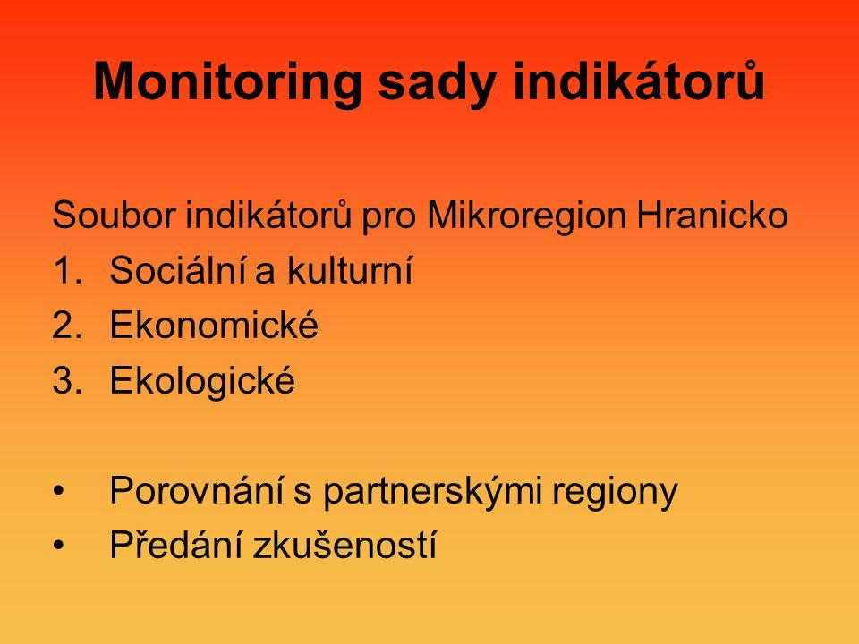 Monitoring sady indikátorů Soubor indikátorů pro Mikroregion Hranicko 1.Sociální a kulturní 2.Ekonomické 3.Ekologické Porovnání s partnerskými regiony Předání zkušeností