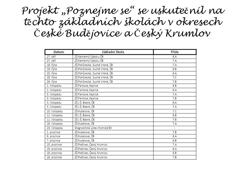 """Projekt """"Poznejme se se uskute č nil na t ě chto základních školách v okresech Č eské Bud ě jovice a Č eský Krumlov DatumZákladní školaTřída 27."""