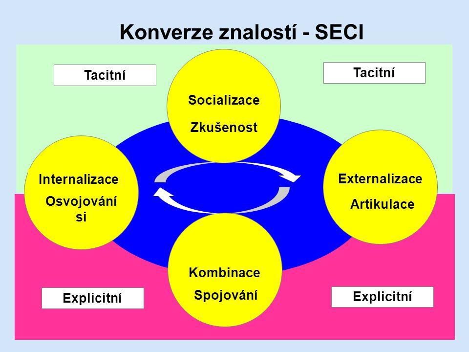 Konverze znalostí - SECI Tacitní Explicitní Externalizace Artikulace Kombinace Spojování Internalizace Osvojování si Socializace Zkušenost