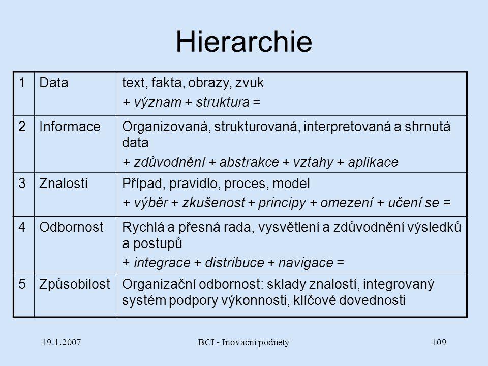 19.1.2007BCI - Inovační podněty109 Hierarchie 1Datatext, fakta, obrazy, zvuk + význam + struktura = 2InformaceOrganizovaná, strukturovaná, interpretov