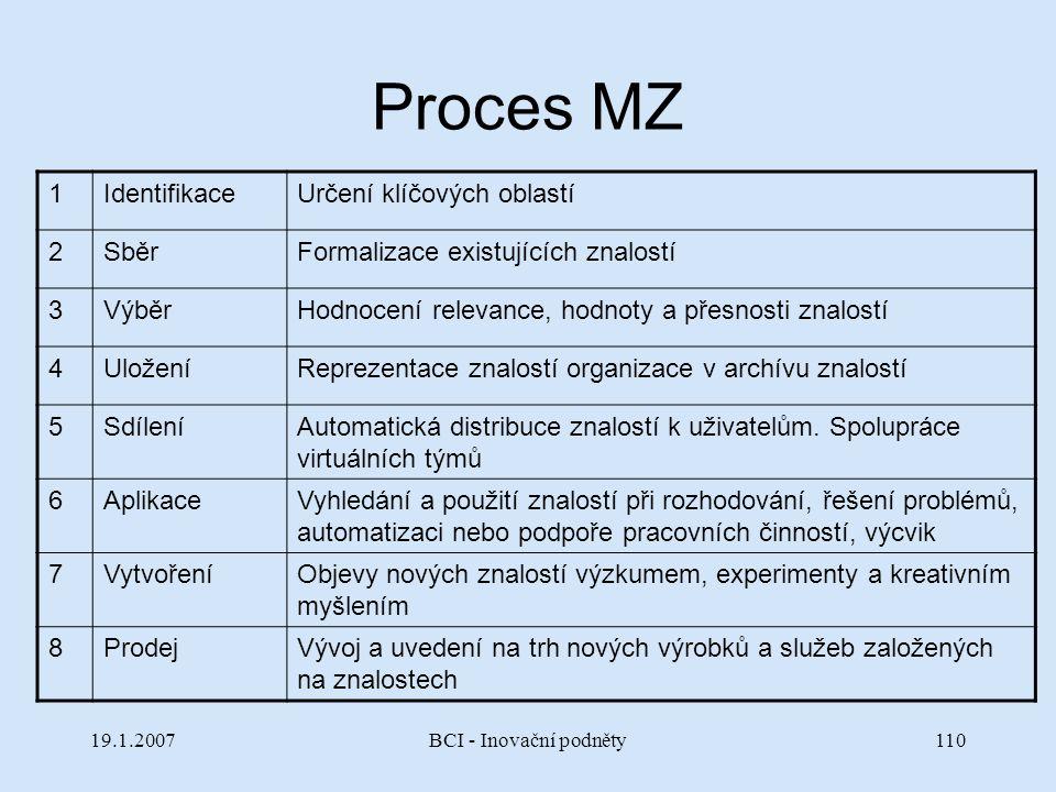 19.1.2007BCI - Inovační podněty110 Proces MZ 1IdentifikaceUrčení klíčových oblastí 2SběrFormalizace existujících znalostí 3VýběrHodnocení relevance, h