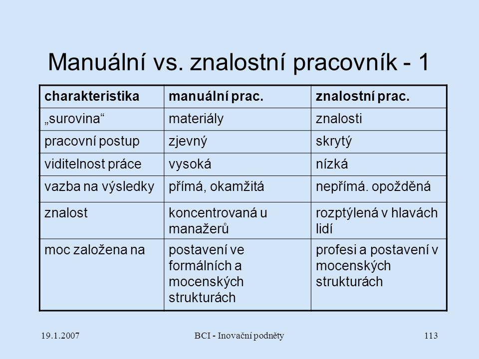 """19.1.2007BCI - Inovační podněty113 Manuální vs. znalostní pracovník - 1 charakteristikamanuální prac.znalostní prac. """"surovina""""materiályznalosti praco"""