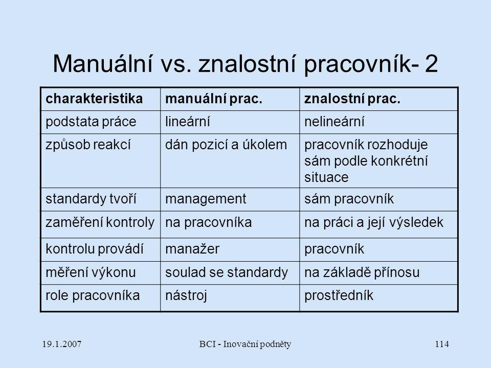 19.1.2007BCI - Inovační podněty114 Manuální vs. znalostní pracovník- 2 charakteristikamanuální prac.znalostní prac. podstata prácelineárnínelineární z