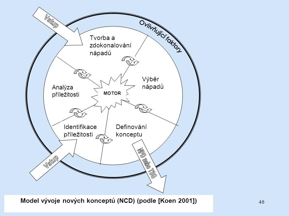 19.1.2007BCI - Inovační podněty46 MOTOR Tvorba a zdokonalování nápadů Výběr nápadů Definování konceptu Identifikace příležitosti Analýza příležitosti