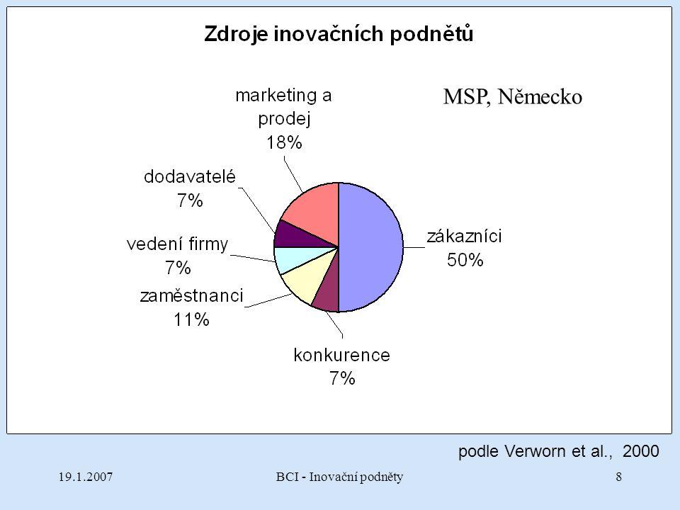 19.1.2007BCI - Inovační podněty8 podle Verworn et al., 2000 MSP, Německo