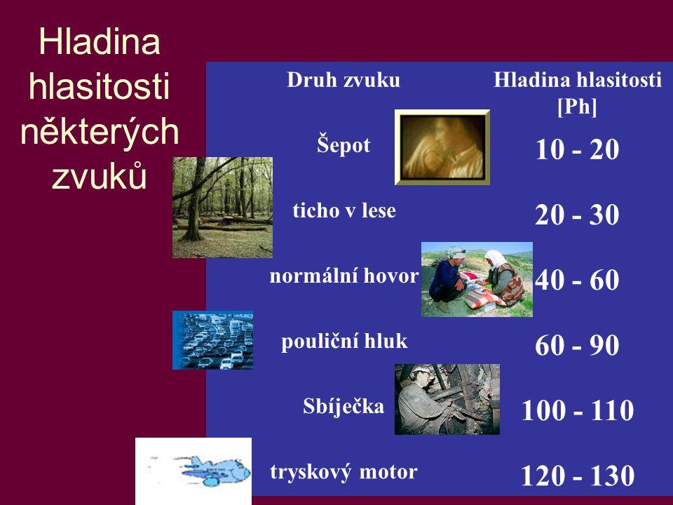 14 Hladina hlasitosti některých zvuků Druh zvukuHladina hlasitosti [Ph] Šepot 10 - 20 ticho v lese 20 - 30 normální hovor 40 - 60 pouliční hluk 60 - 9