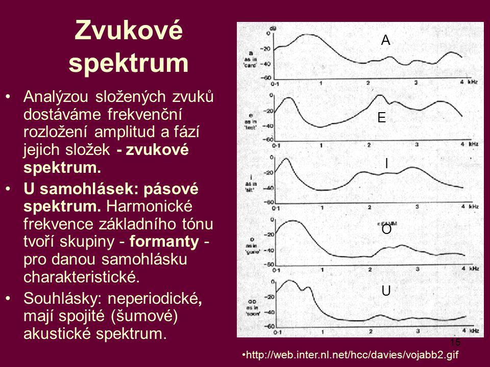 15 Zvukové spektrum Analýzou složených zvuků dostáváme frekvenční rozložení amplitud a fází jejich složek - zvukové spektrum. U samohlásek: pásové spe