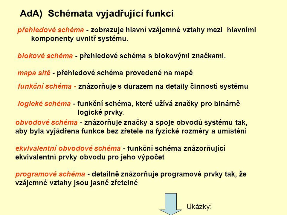 AdA) Schémata vyjadřující funkci přehledové schéma - zobrazuje hlavní vzájemné vztahy mezi hlavními komponenty uvnitř systému. blokové schéma - přehle