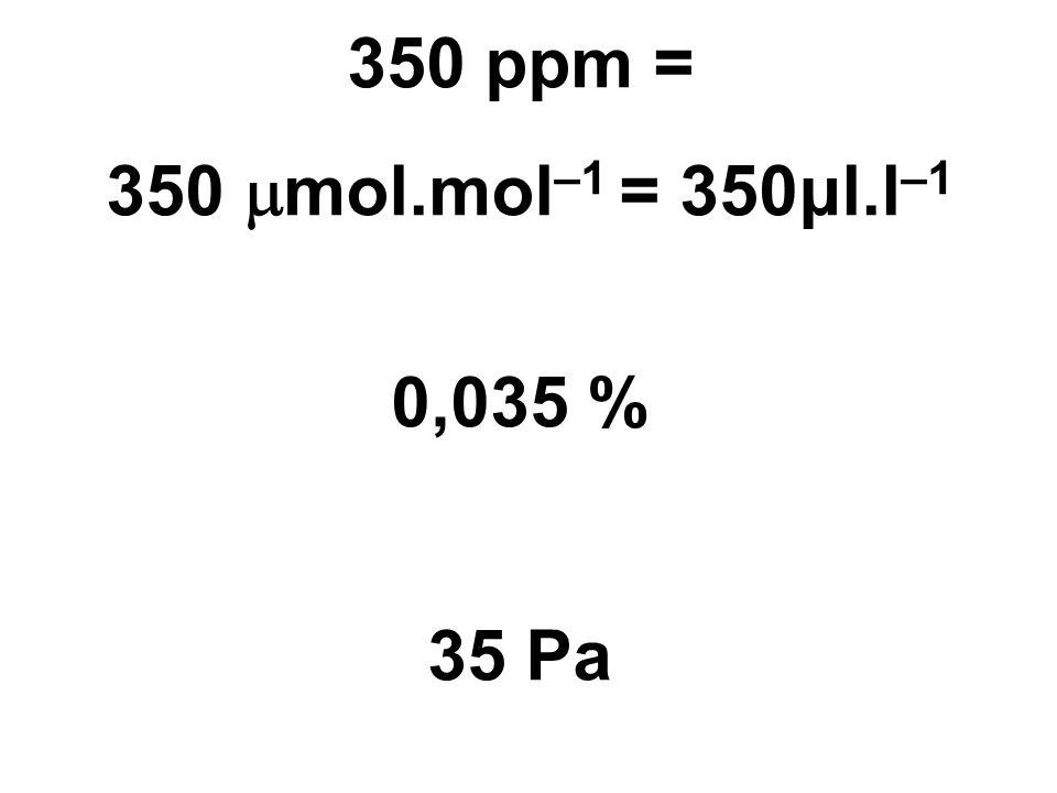 350 ppm = 350  mol.mol –1 = 350μl.l –1 0,035 % 35 Pa