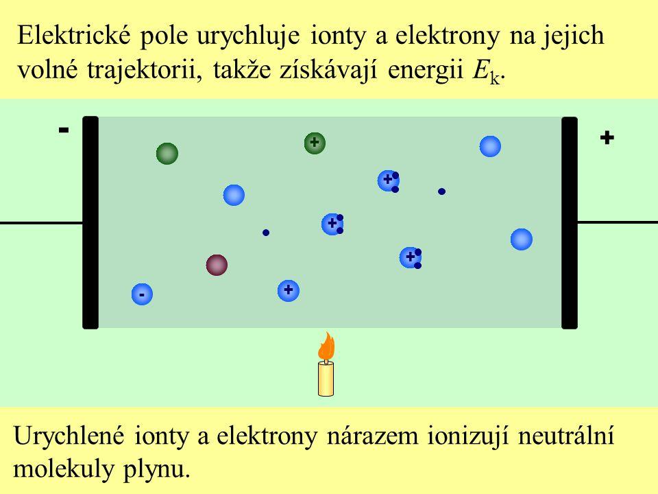 Elektrické pole urychluje ionty a elektrony na jejich volné trajektorii, takže získávají energii E k. Urychlené ionty a elektrony nárazem ionizují neu
