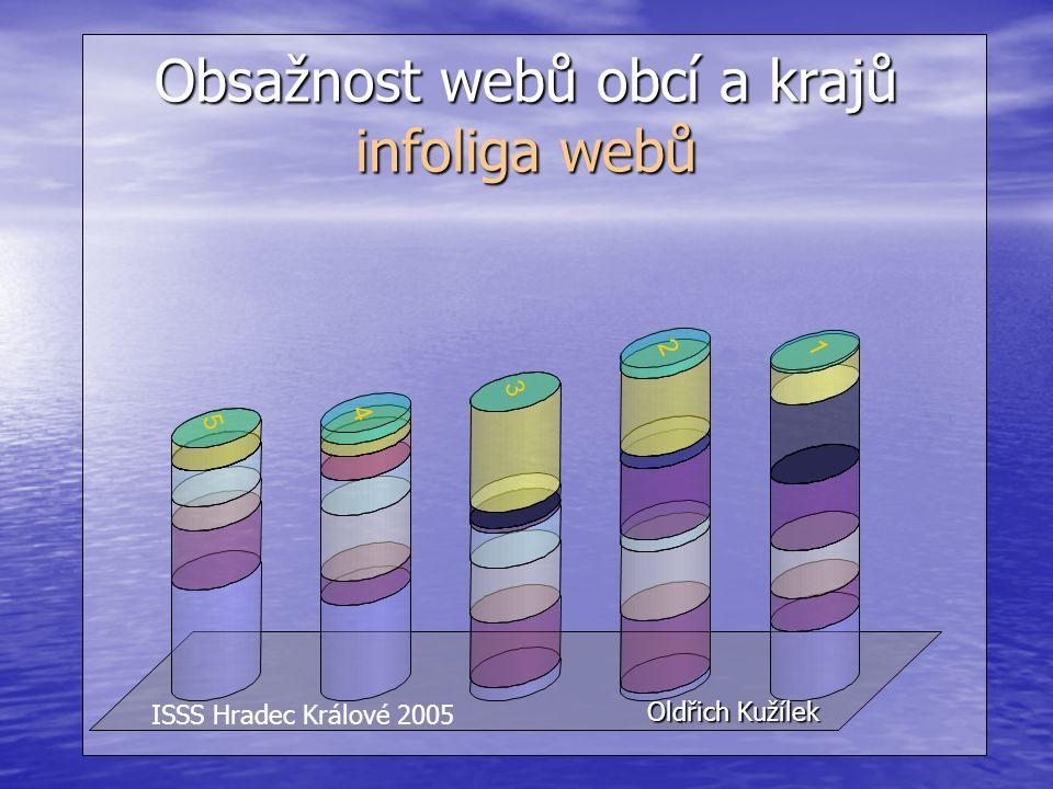 Obsažnost webů obcí a krajů infoliga webů Oldřich Kužílek ISSS Hradec Králové 2005 1 2 3 4 5