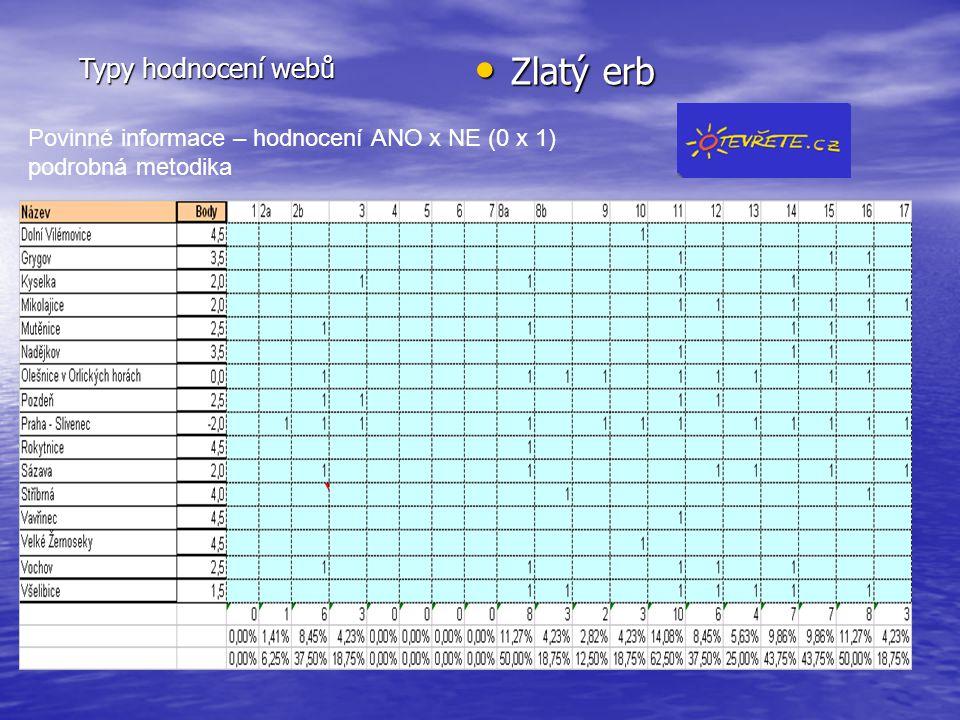 Typy hodnocení webů Zlatý erb Zlatý erb Povinné informace – hodnocení ANO x NE (0 x 1) podrobná metodika