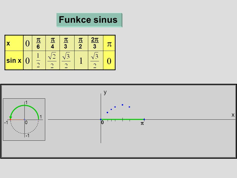 x y Funkce sinus 1 1 0 x  sin x   6  4  3  2 22 3  0 0