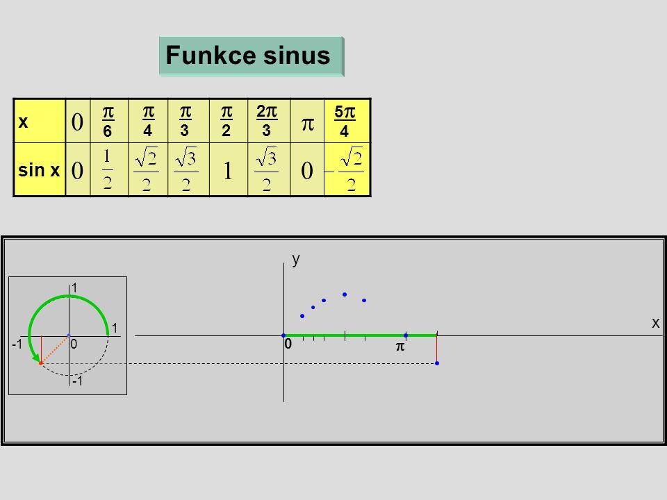 x y Funkce sinus 1 1 0 x  sin x   6  4  3  2 22 3 55 4  0