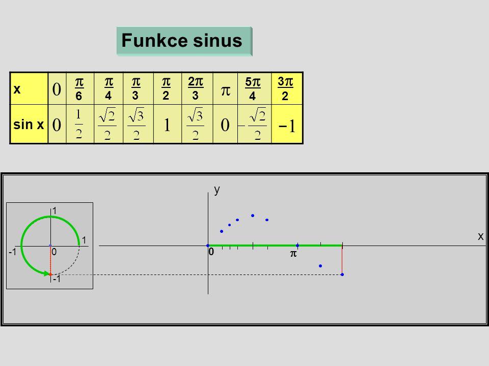 x y Funkce sinus 1 1 0 x  sin x   6  4  3  2 22 3 55 4 33 2  0 −1−1