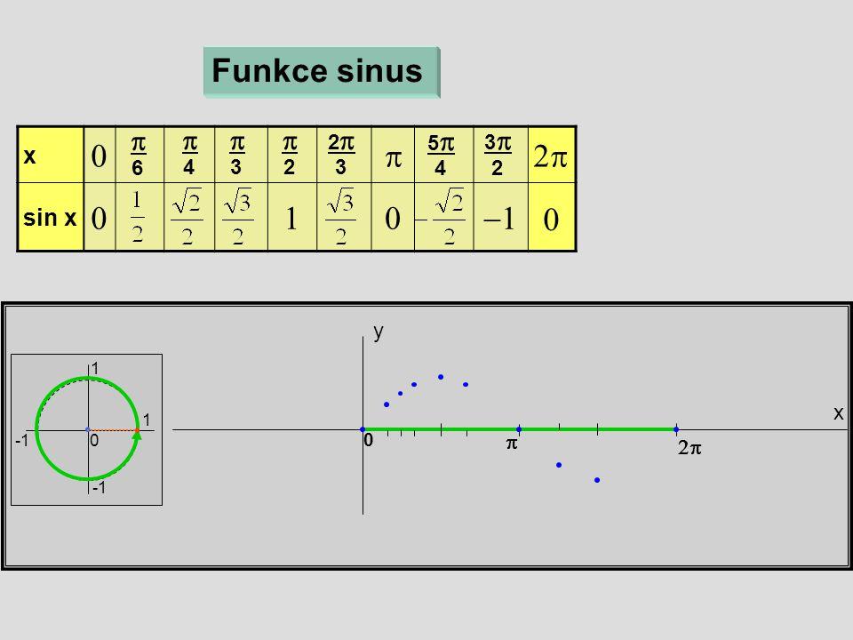 x y Funkce sinus 1 1 0 x  sin x   6  4  3  2 22 3 55 4 33 2   0 0