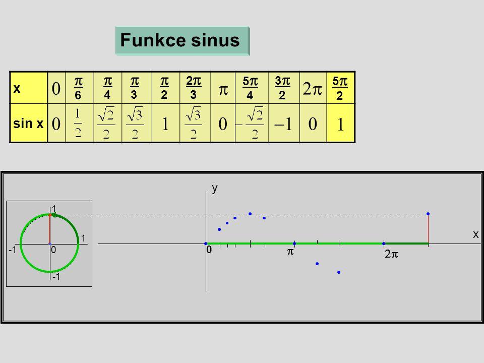 x y Funkce sinus 1 1 0 x  sin x   6  4  3  2 22 3 55 4 33 2 55 2   0 1
