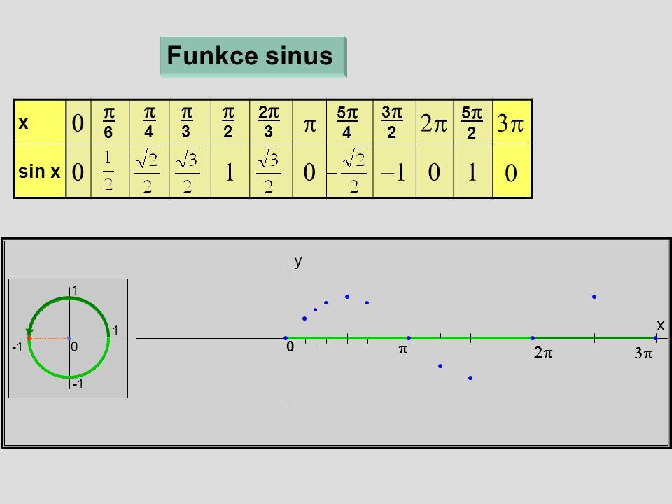 x y Funkce sinus 1 1 0 x  sin x   6  4  3  2 22 3 55 4 33 2 55 2    0 0