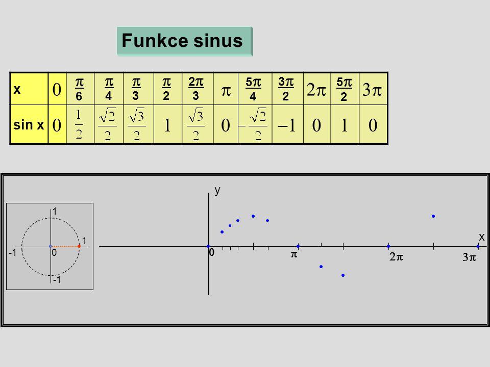 x y Funkce sinus 1 1 0 x  sin x   6  4  3  2 22 3 55 4 33 2 55 2    0