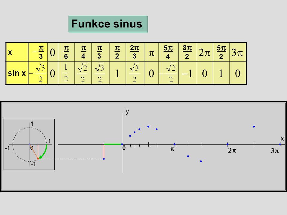 x  sin x  x y Funkce sinus 1 1 0  6  4  3  2 22 3 55 4 33 2 55 2    0  3