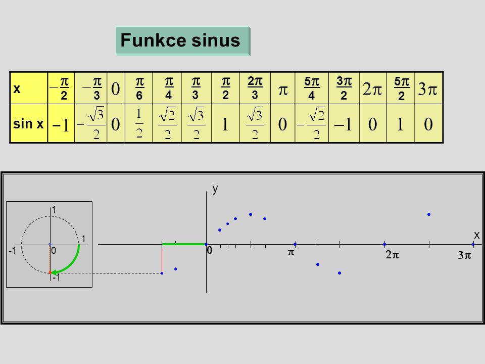 x  sin x  x y Funkce sinus 1 1 0  6  4  3  2 22 3 55 4 33 2 55 2    0  3  2 −1−1