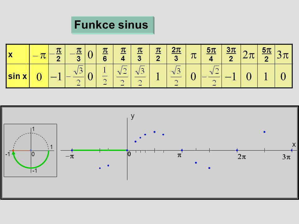x  sin x   x y Funkce sinus 1 1 0  6  4  3  2 22 3 55 4 33 2 55 2    0  3  2  0