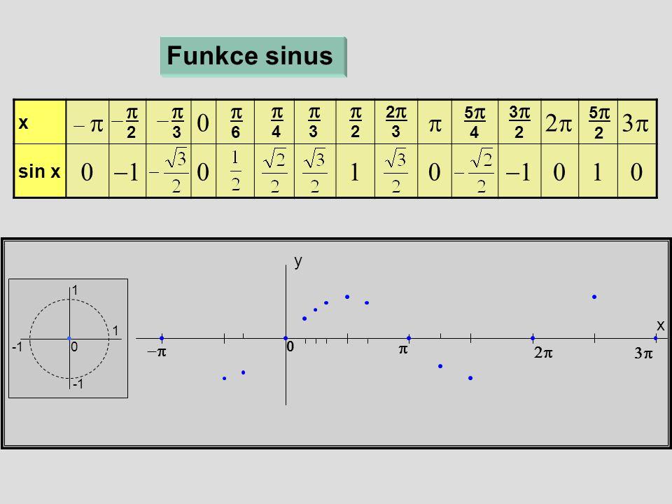 x  sin x   x y Funkce sinus 1 1 0  6  4  3  2 22 3 55 4 33 2 55 2    0  3  2 