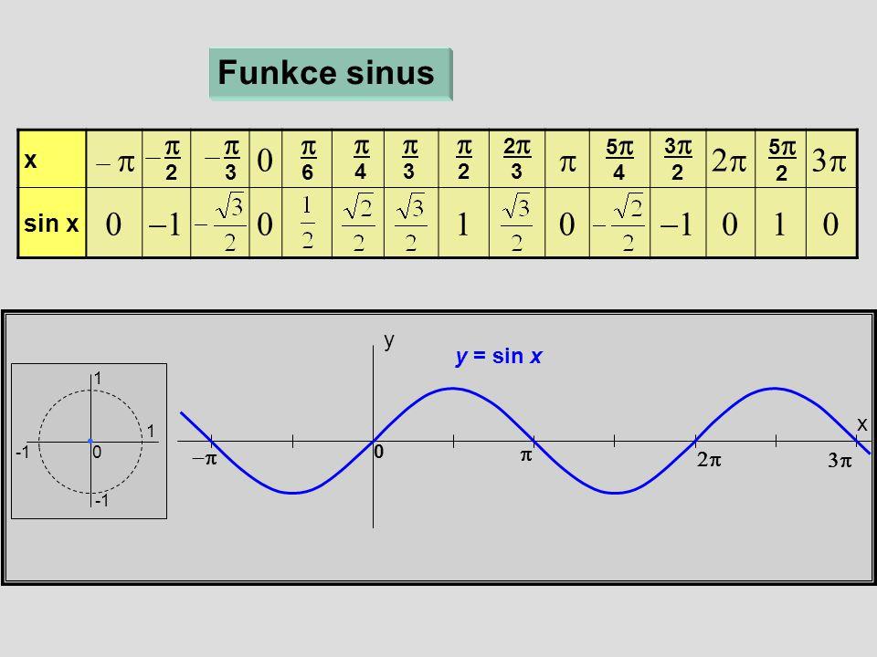 x  sin x   x y Funkce sinus 1 1 0  6  4  3  2 22 3 55 4 33 2 55 2    0  3  2  y = sin x
