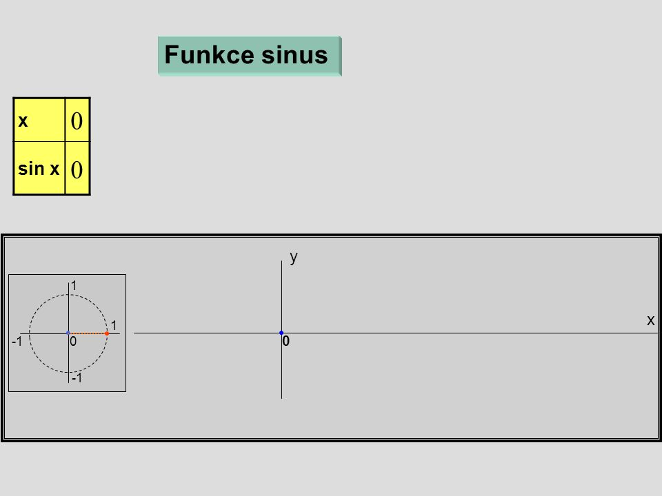 x y Funkce sinus 1 1 0 x  sin x 0 0