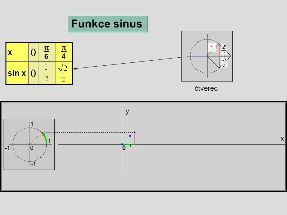 čtverec x y Funkce sinus 1 1 0 x  sin x   6  4 0 1