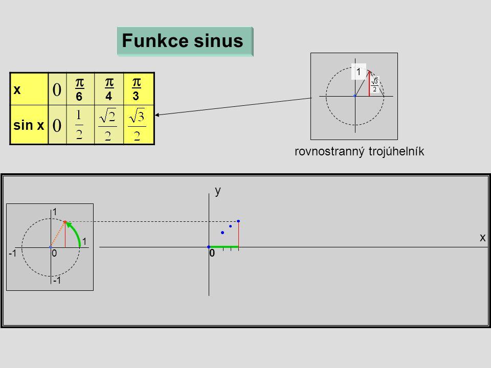 rovnostranný trojúhelník x y Funkce sinus 1 1 0 x  sin x   6  4  3 0 1