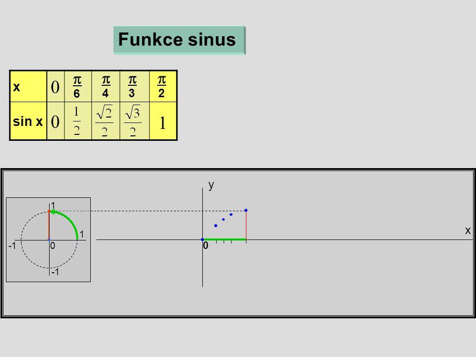 x y Funkce sinus 1 1 0 x  sin x   6  4  3  2 0 1