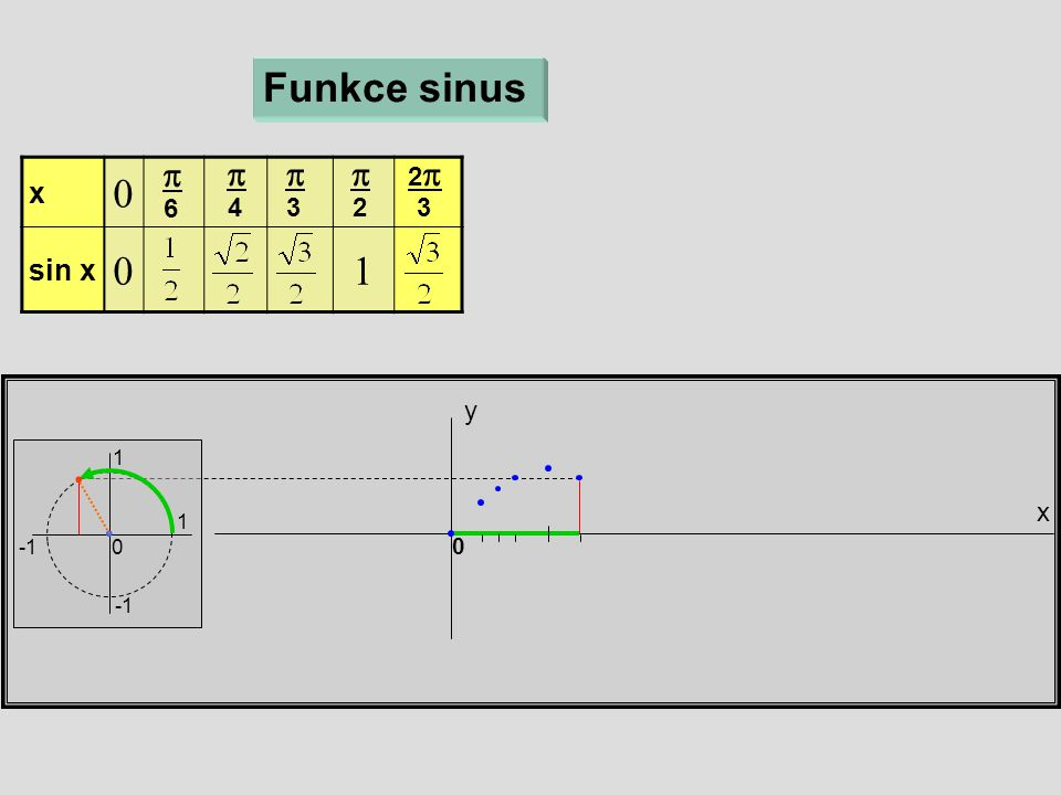 x y Funkce sinus 1 1 0 x  sin x   6  4  3  2 22 3 0