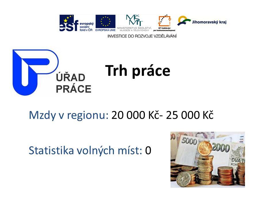 Trh práce Mzdy v regionu: 20 000 Kč- 25 000 Kč Statistika volných míst: 0