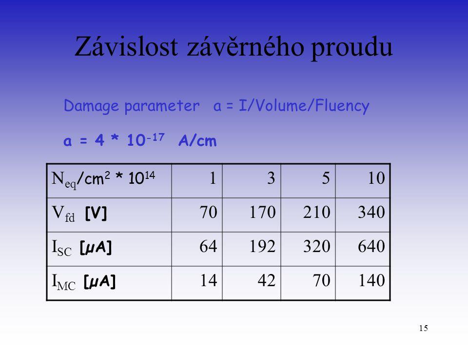 15 Závislost závěrného proudu Damage parameter a = I/Volume/Fluency a = 4 * 10 -17 A/cm N eq /cm 2 * 10 14 13510 V fd [V] 70170210340 I SC [µA] 64192320640 I MC [µA] 144270140