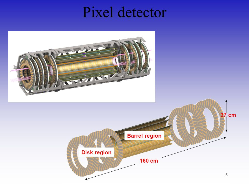 3 Pixel detector 160 cm 37 cm Barrel region Disk region