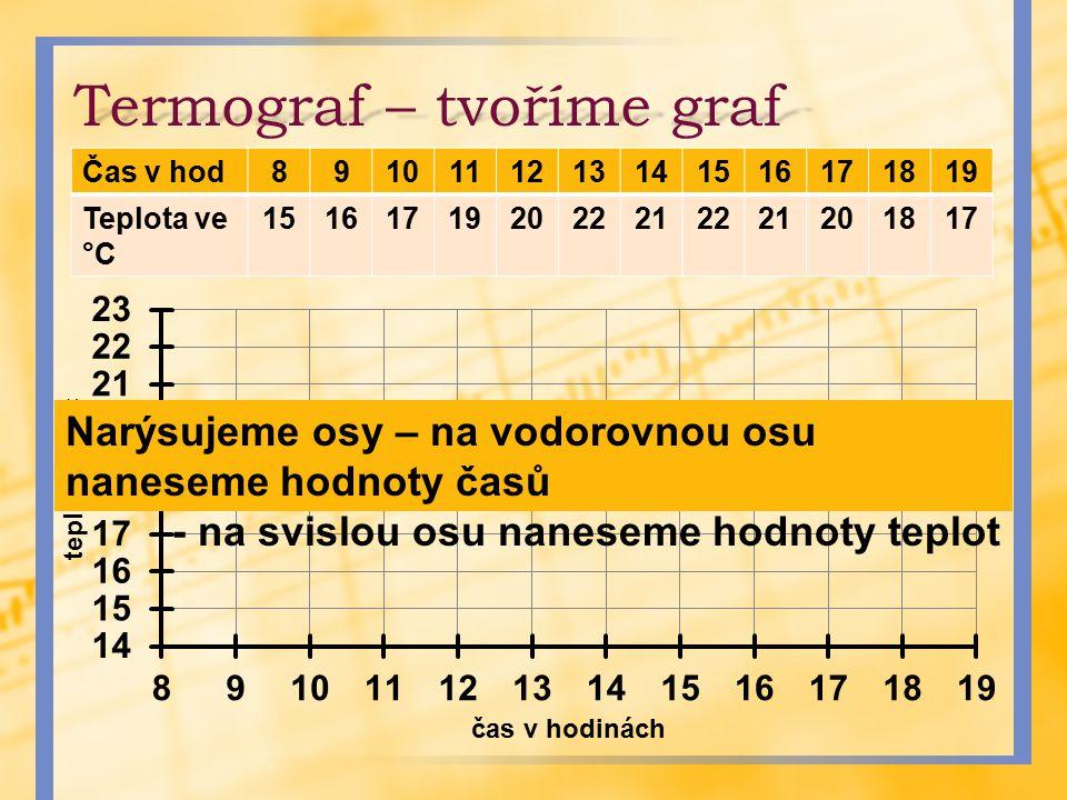 Termograf – tvoříme graf Čas v hod8910111213141516171819 Teplota ve °C 151617192022212221201817 Narýsujeme osy – na vodorovnou osu naneseme hodnoty ča