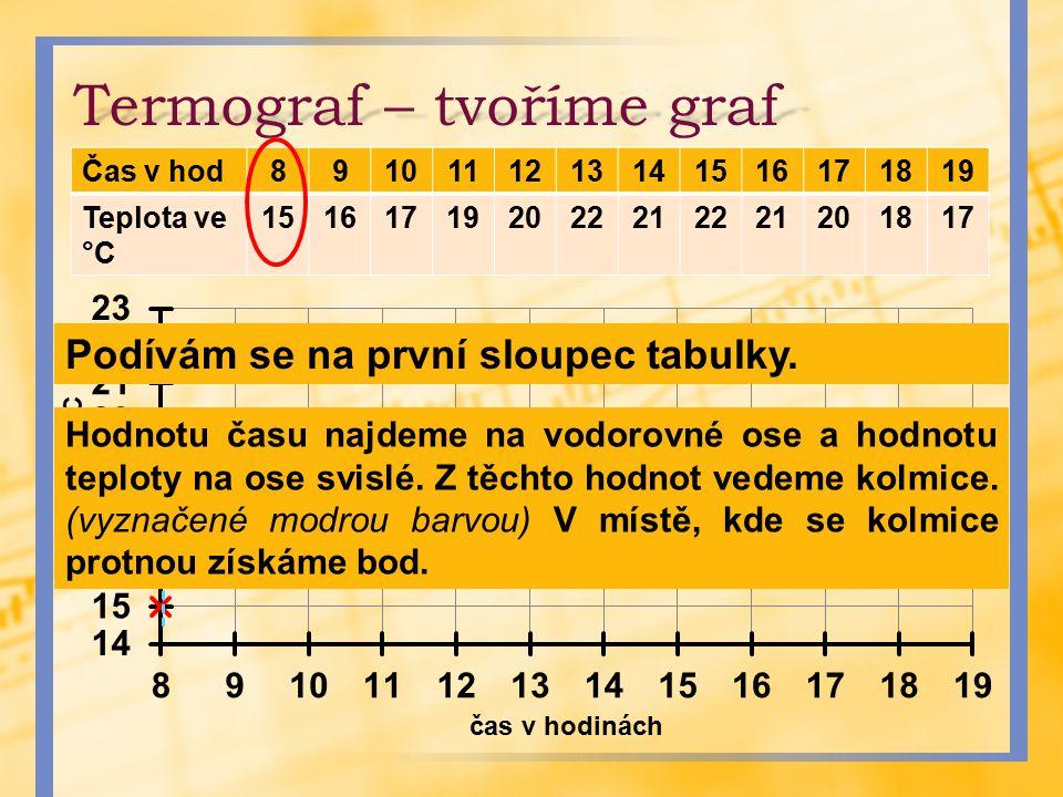 Termograf – tvoříme graf Čas v hod8910111213141516171819 Teplota ve °C 151617192022212221201817 Podívám se na první sloupec tabulky. Hodnotu času najd