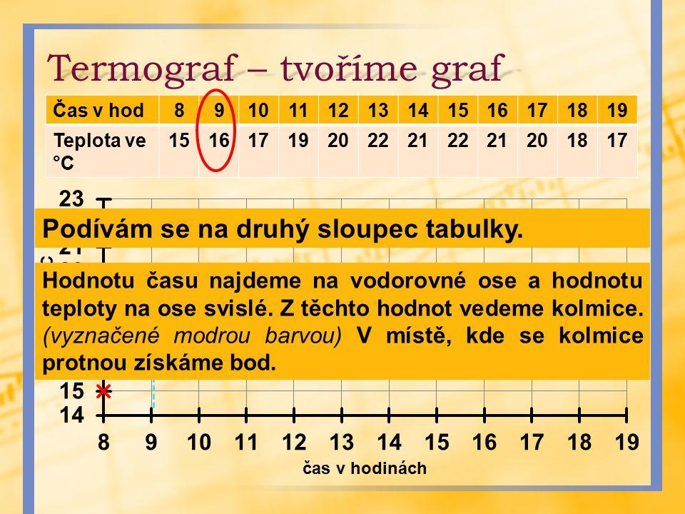 Termograf – tvoříme graf Čas v hod8910111213141516171819 Teplota ve °C 151617192022212221201817 Podívám se na druhý sloupec tabulky. Hodnotu času najd