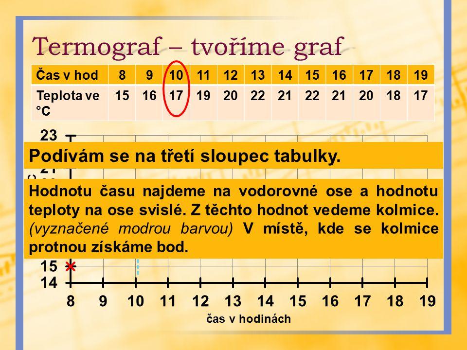 Termograf – tvoříme graf Čas v hod8910111213141516171819 Teplota ve °C 151617192022212221201817 Podívám se na třetí sloupec tabulky. Hodnotu času najd