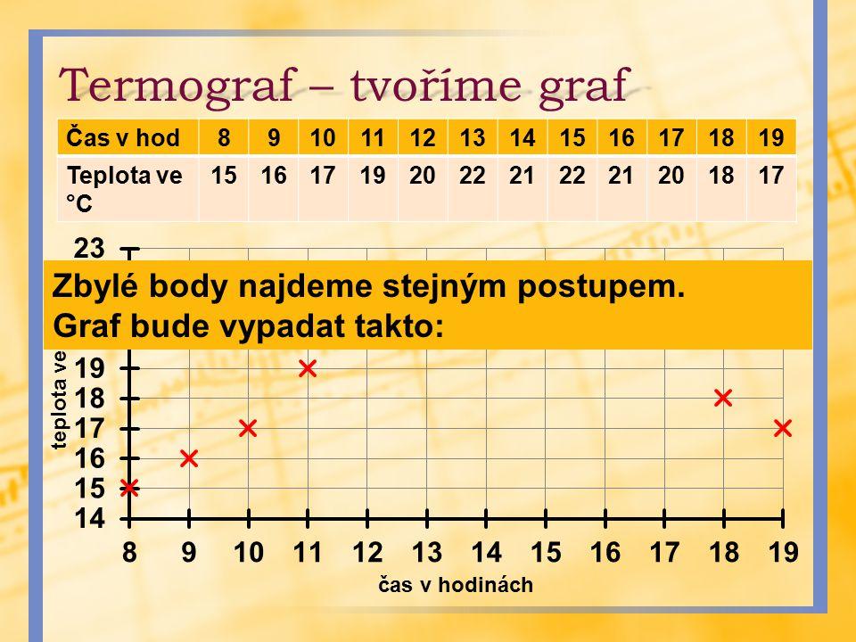 Termograf – tvoříme graf Čas v hod8910111213141516171819 Teplota ve °C 151617192022212221201817 Zbylé body najdeme stejným postupem. Graf bude vypadat