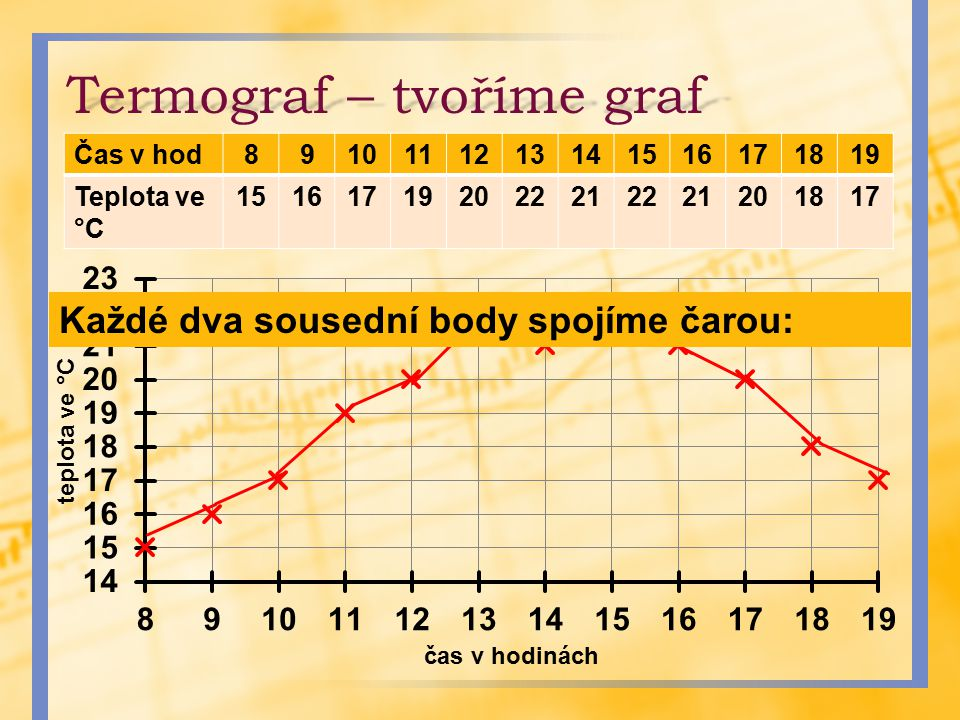 Termograf – tvoříme graf Čas v hod8910111213141516171819 Teplota ve °C 151617192022212221201817 Každé dva sousední body spojíme čarou: