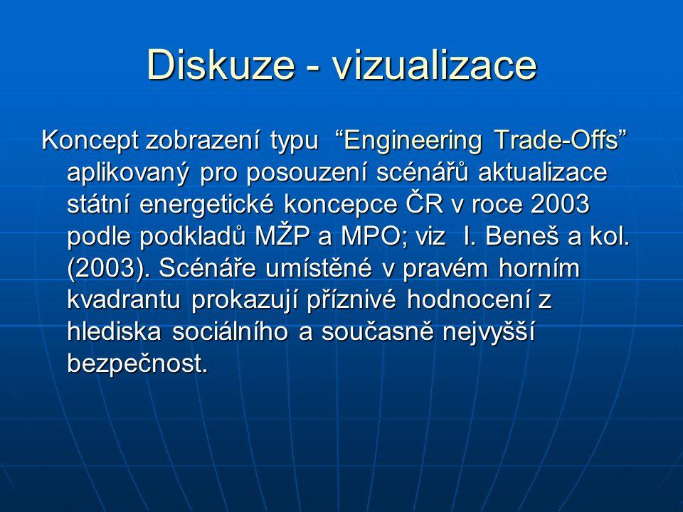 Diskuze - vizualizace Koncept zobrazení typu Engineering Trade-Offs aplikovaný pro posouzení scénářů aktualizace státní energetické koncepce ČR v roce 2003 podle podkladů MŽP a MPO; viz I.