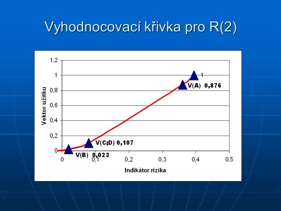 Vyhodnocovací křivka pro R(2)