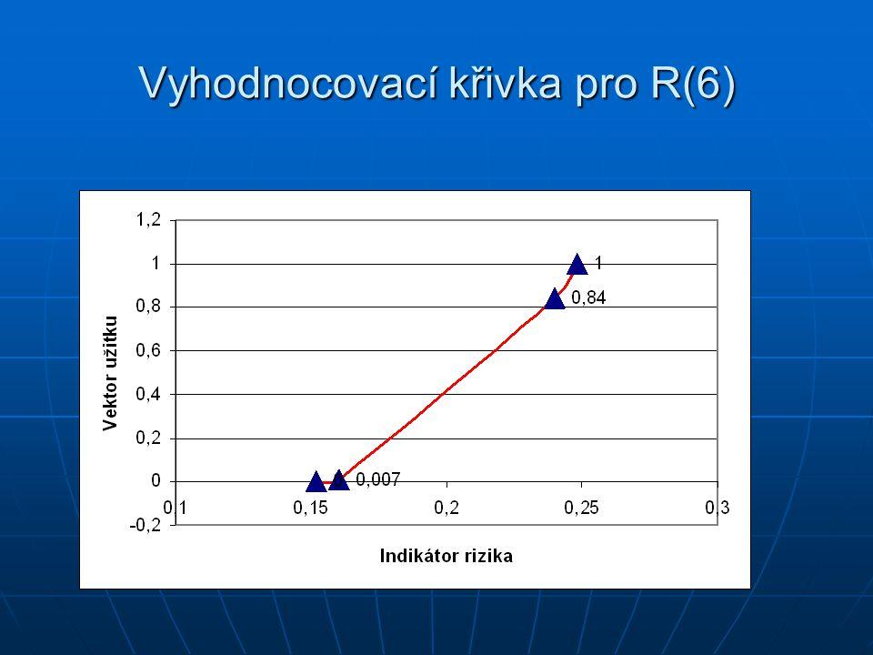 Vyhodnocovací křivka pro R(6)